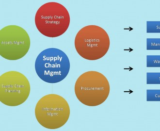 5 Different Ways You Could Manage and Jumpstart Your Supply Chain Management