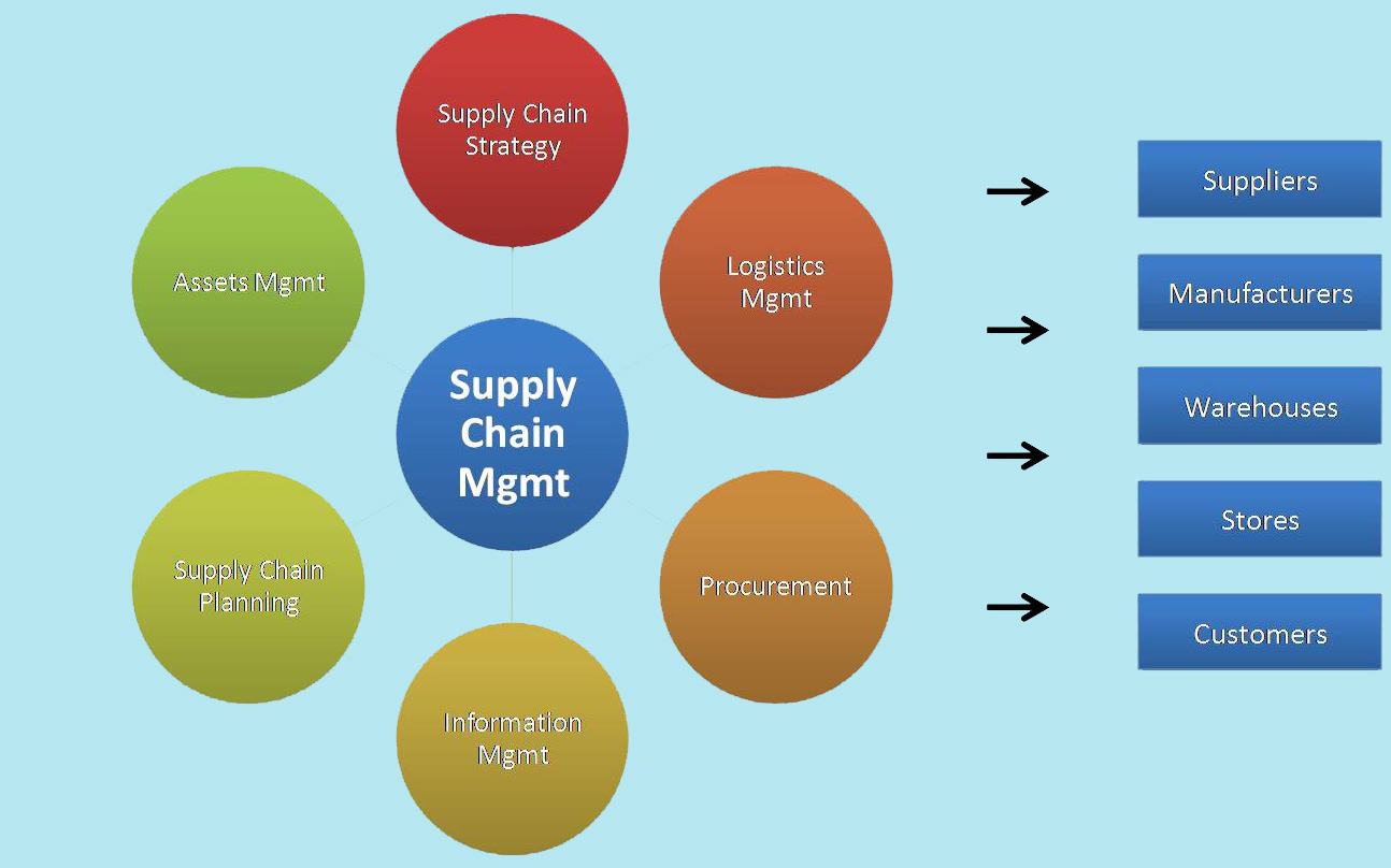 logistics and supply chain Logistics & supply chain magazine provides news, incisive comment and thought leadership on global supply chain issues.