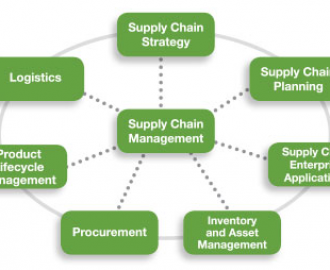 Supply Chain And Logistics Management