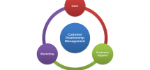 5 Things You Need To Consider While Choosing A CRM Vendor For Your Organization