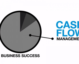 Anju Vallabhaneni- Easy Ways To Improve Cash Flow To Your Business